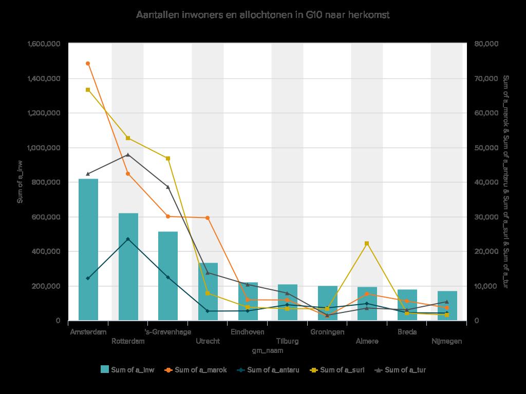 DataHero Aantallen huishoudens en allochtonen in G10 naar herkomst