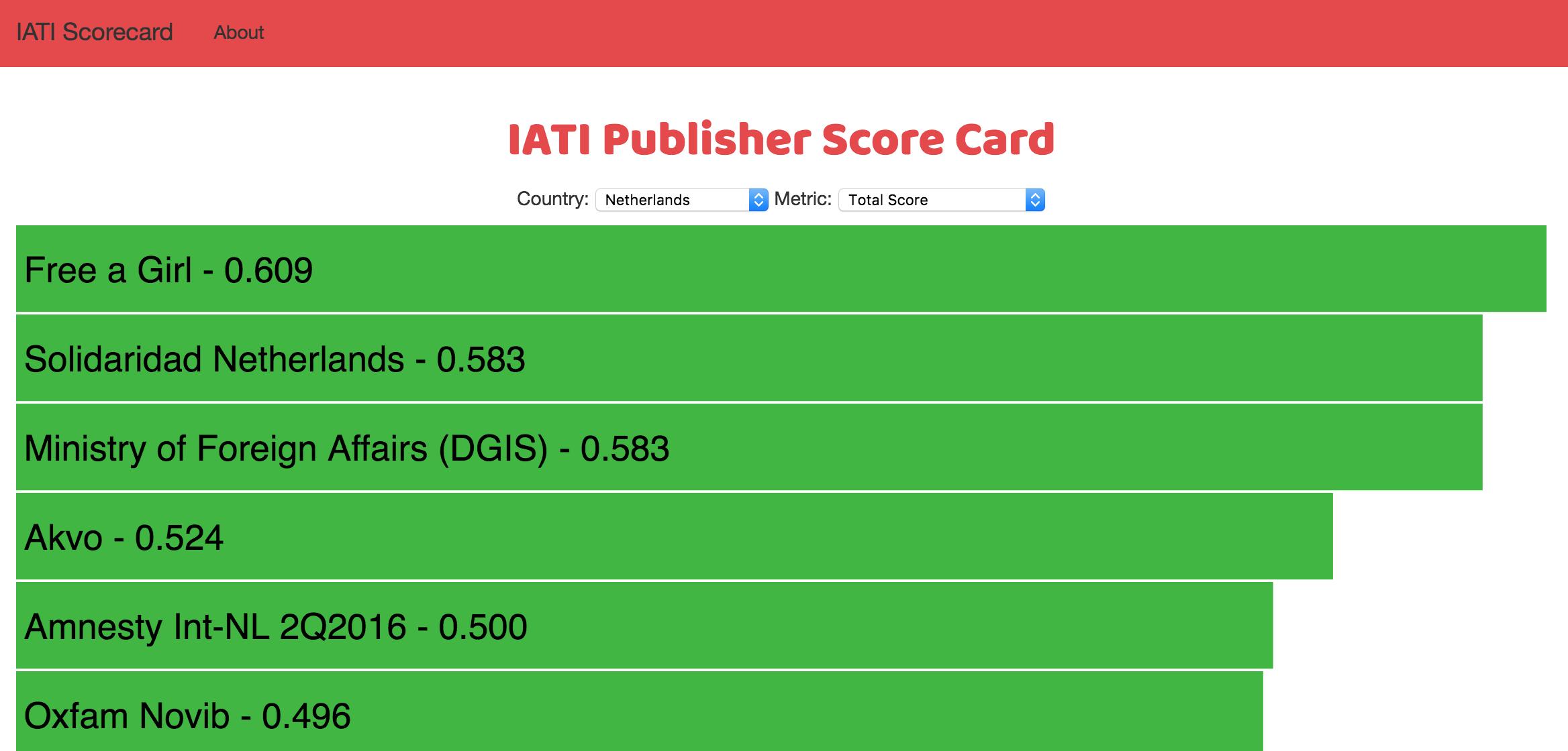 IATI Score Card 2016-10-12 10-34-40