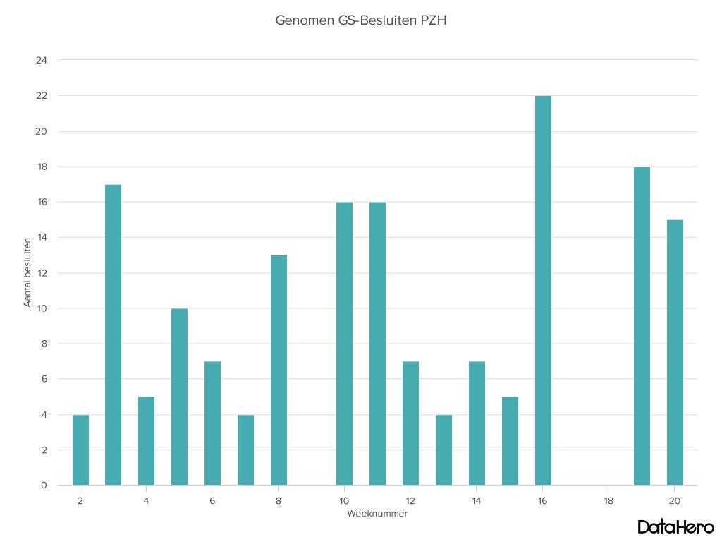DataHero Genomen GS-Besluiten PZH